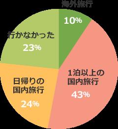 海外旅行10% 1泊以上の国内旅行43% 日帰りの国内旅行24% 行かなかった23%