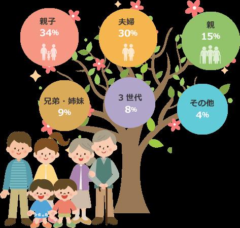親子34% 夫婦29% 親16% 兄弟・姉妹9% 3世代8% その他4%
