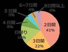 2日間41% 3日間22% 日帰り16% 4日間8% 5日間5%